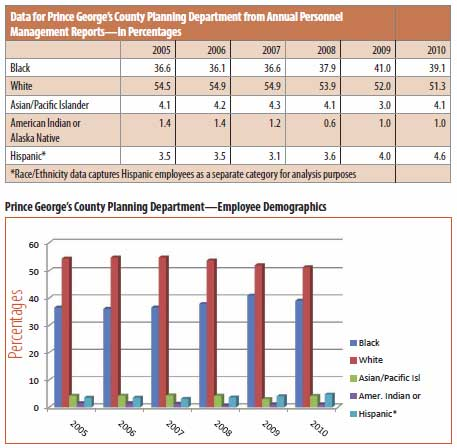 Demographics of the Prince George'S County Planning Department tables