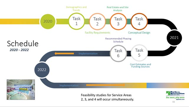 Graphic of the schedule for feasibility studies